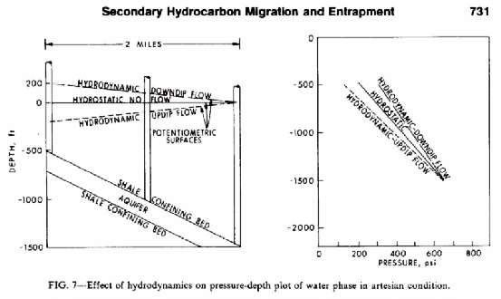 Mechanics Of Secondary Hydrocarbon Migration And Entrapment